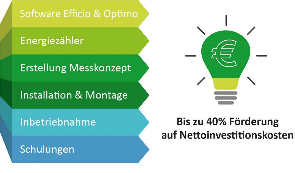 foerderfaehige-nettoinvestionskosten-bafa-foerderung-energieeffizienz-software-hardware-messtechnik-schulungen