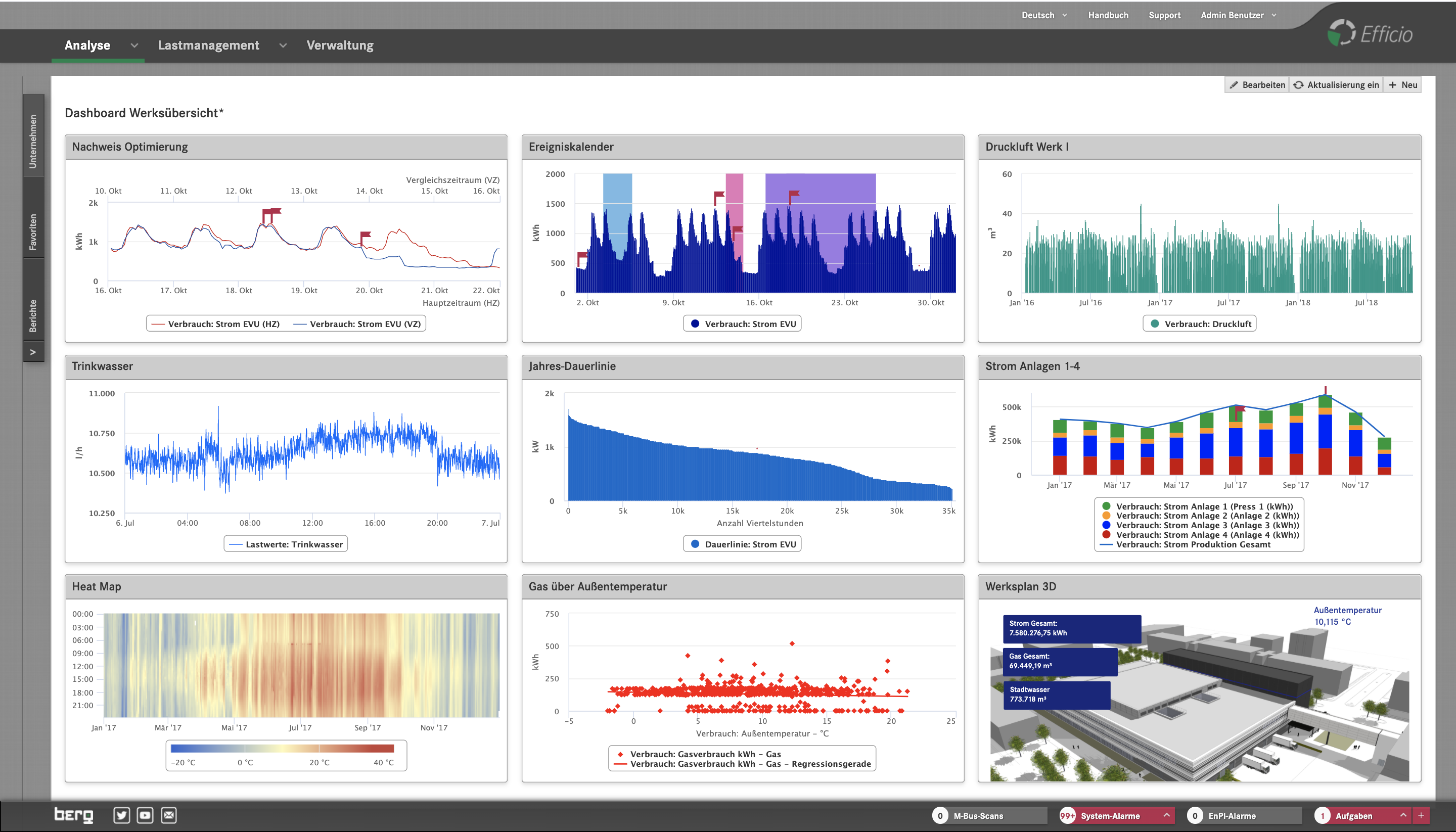 Dashboard der Efficio Energiemanagement Software von Berg