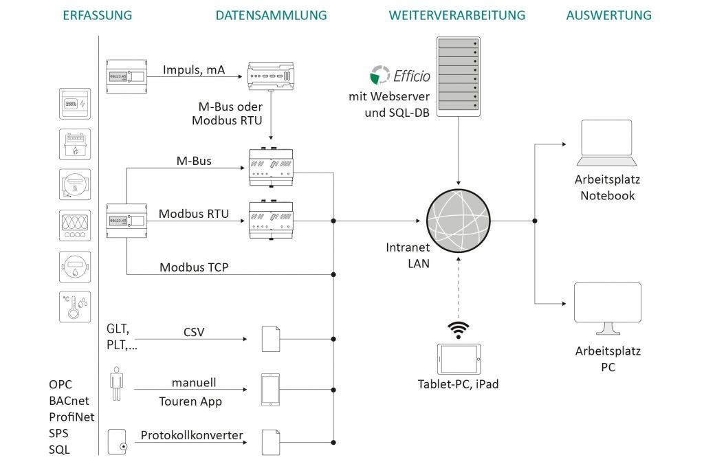 uebersichtsschema-energiemanagementsystem-efficio